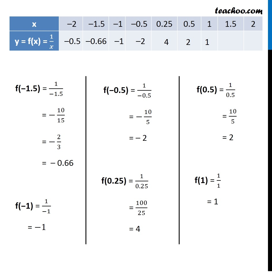 Example 15 - Chapter 2 Class 11 Relations and Functions - Part 2