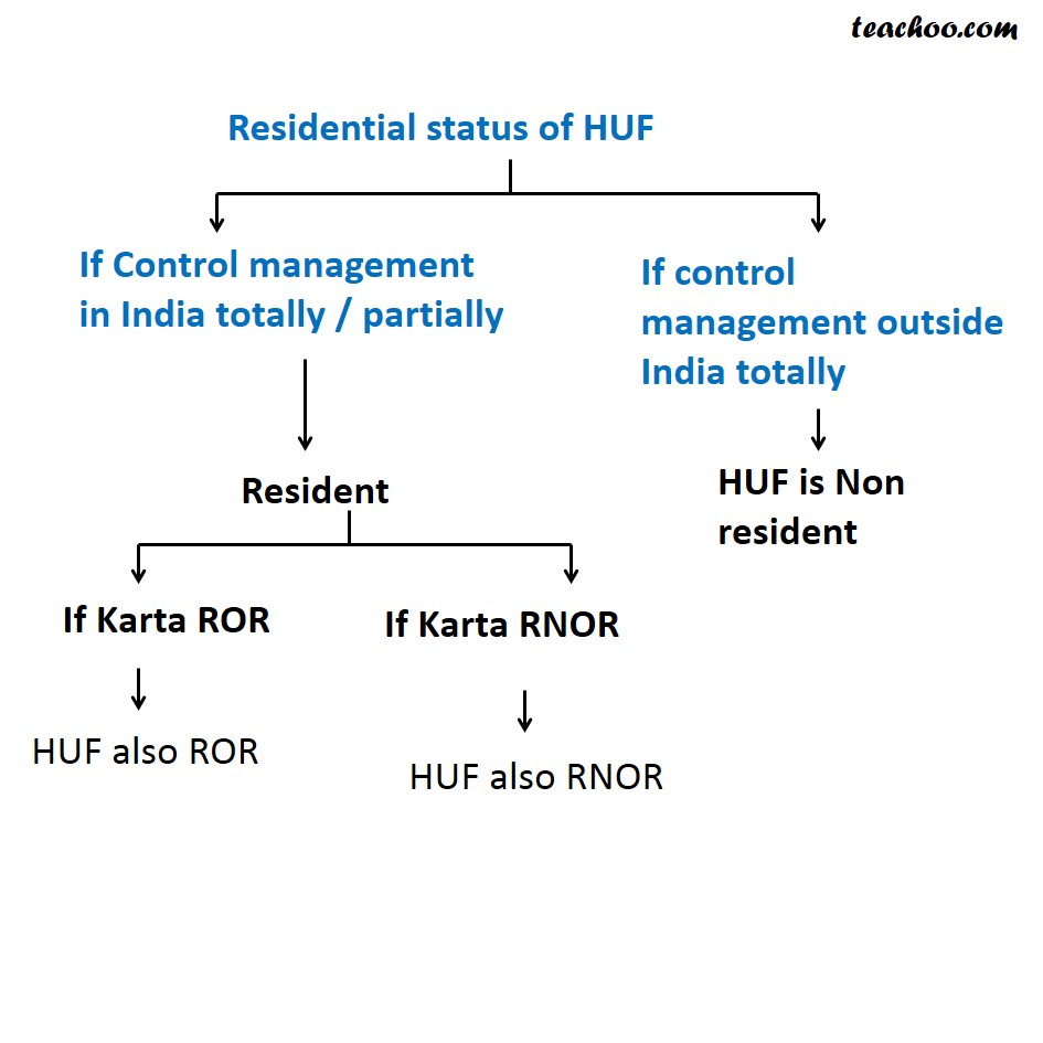 Residential status of HUF - How to determine Residential Status
