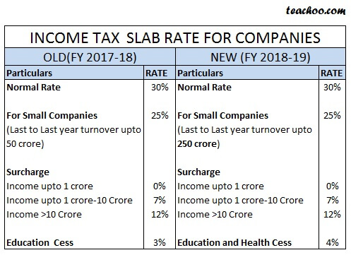 Slab rate for companies.jpg