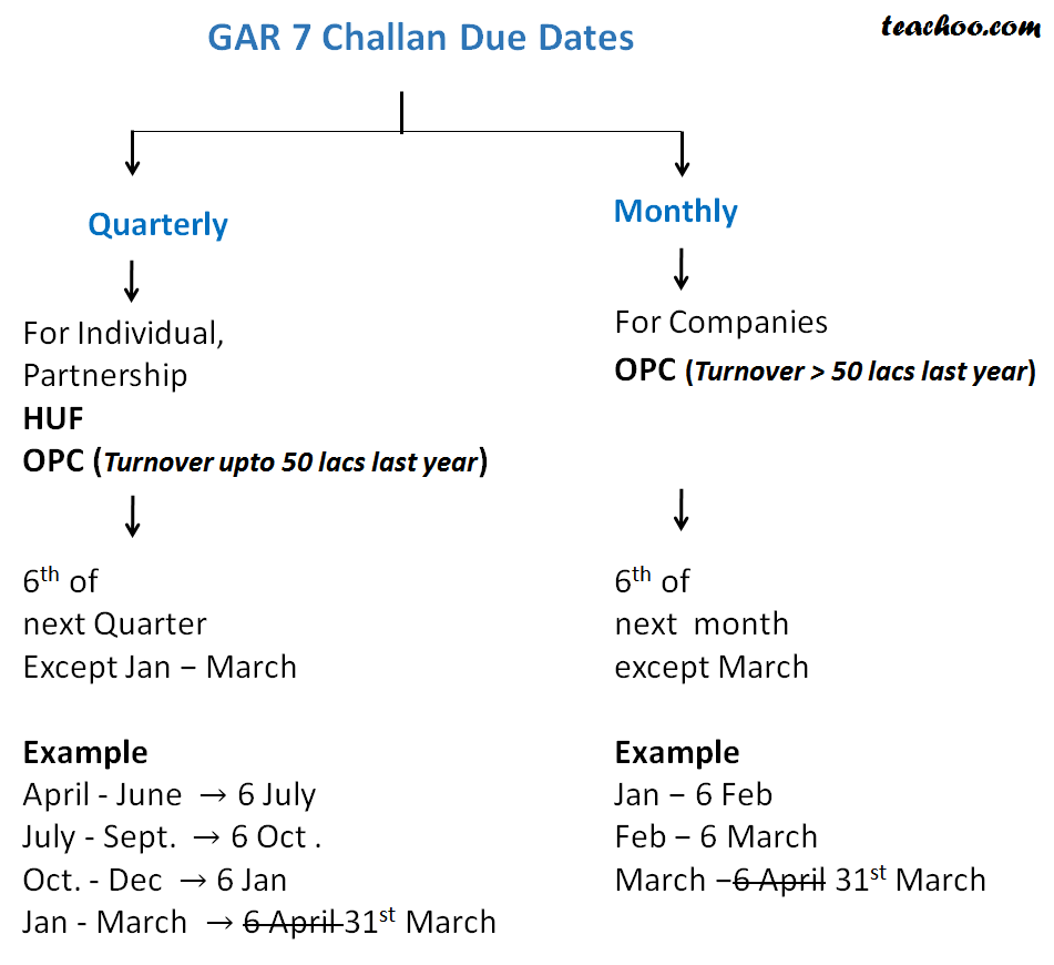Form Name and Due Date for Companies and Non Companies - Challan Procedure and Due dates