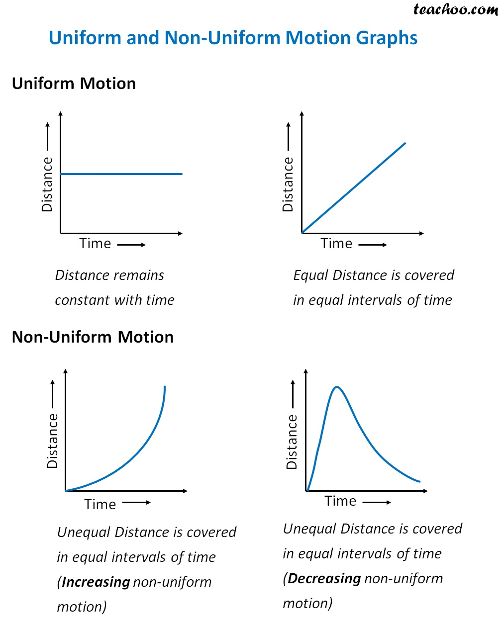 Uniform Non Uniform Motion Graphs.jpg