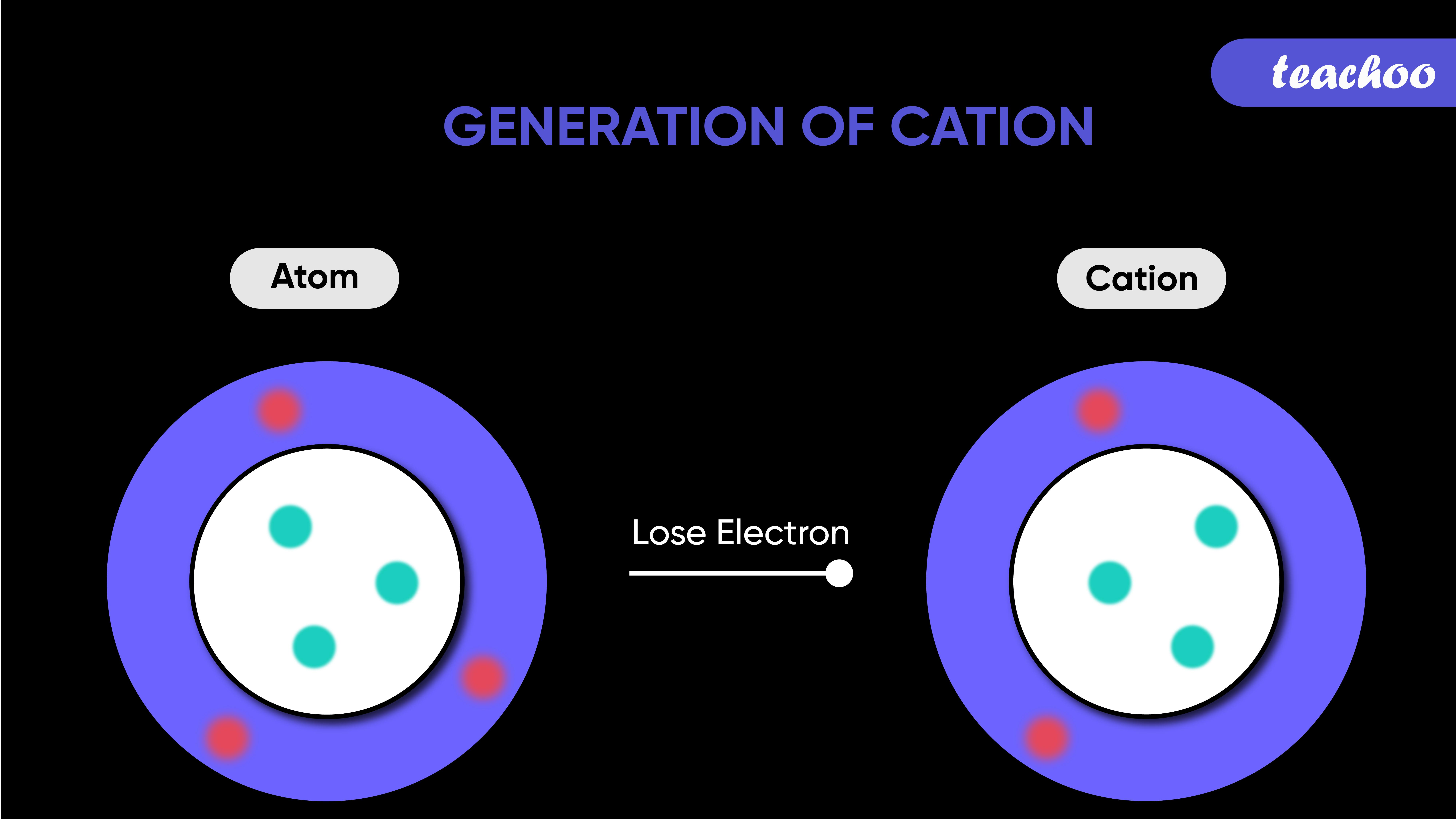 Generation of Cation-01.jpg