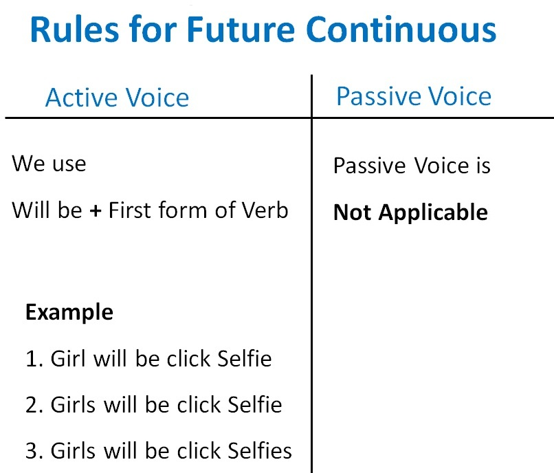 Rules for Future Continuous.jpg