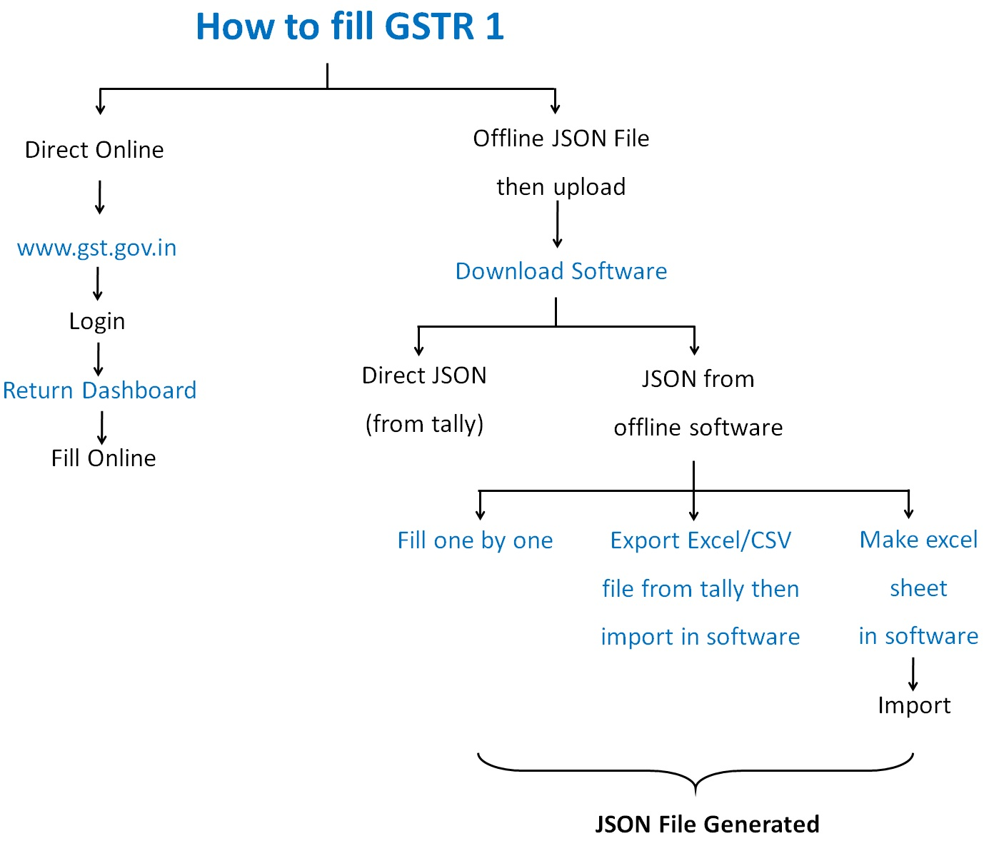 How to fill GSTR 1.jpg