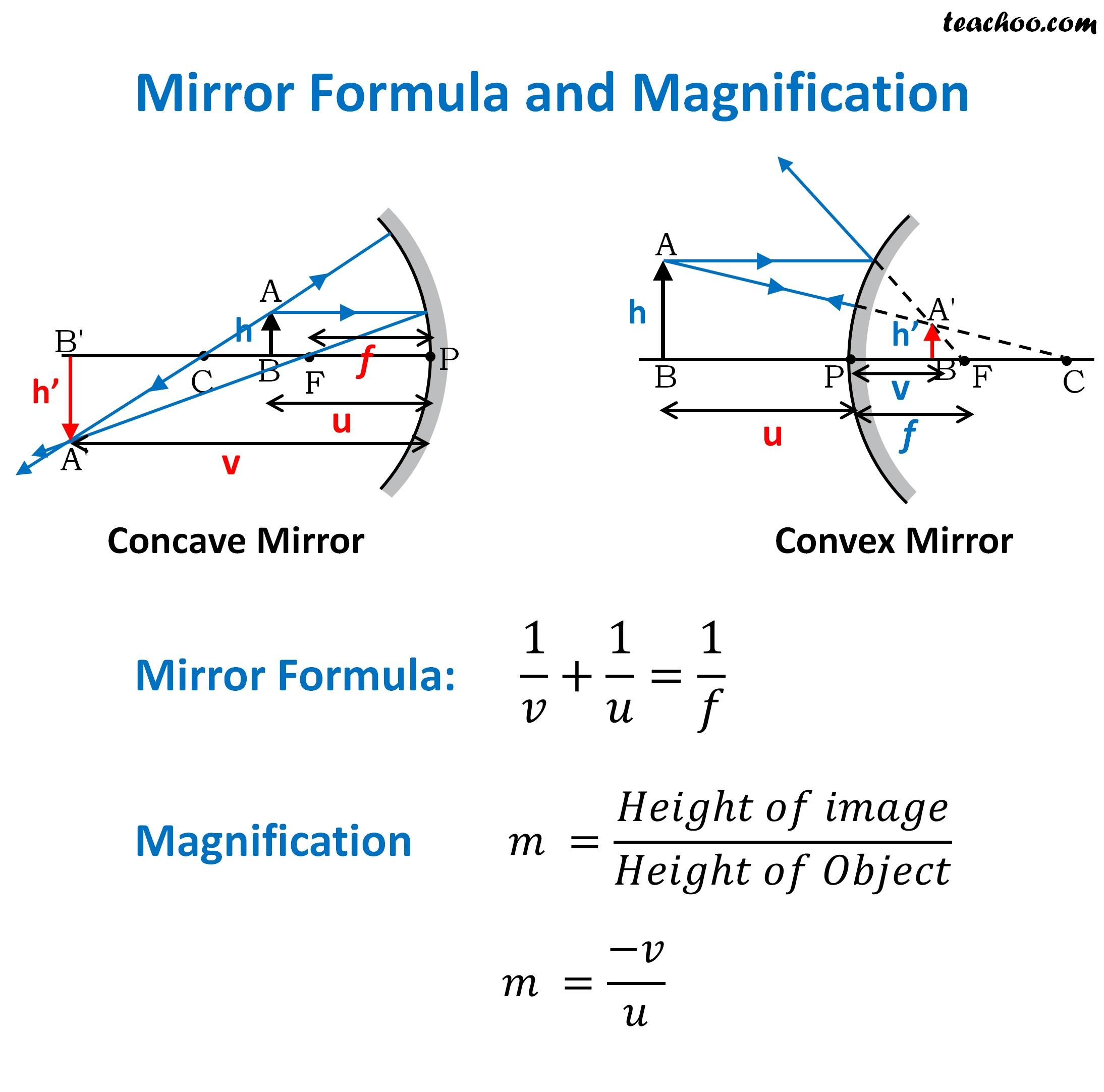 Mirror Formula and Magnification - Teachoo.jpg
