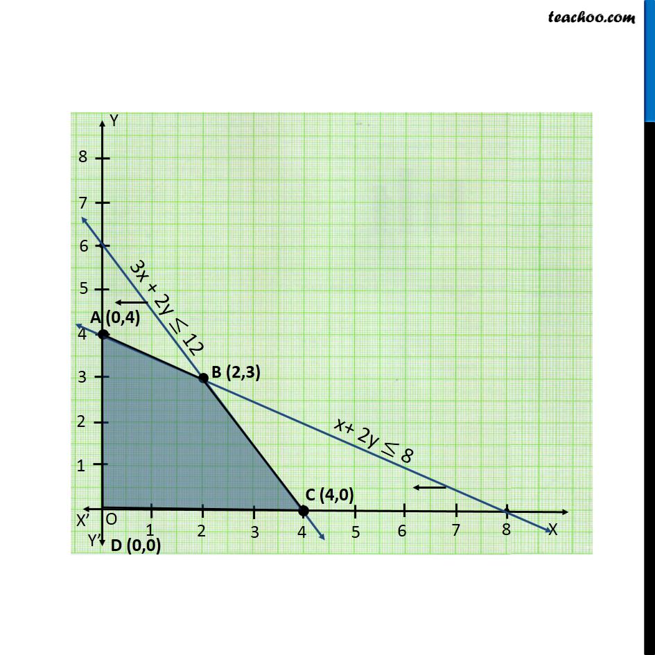 Ex 12.1, 2 - Chapter 12 Class 12 Linear Programming - Part 2