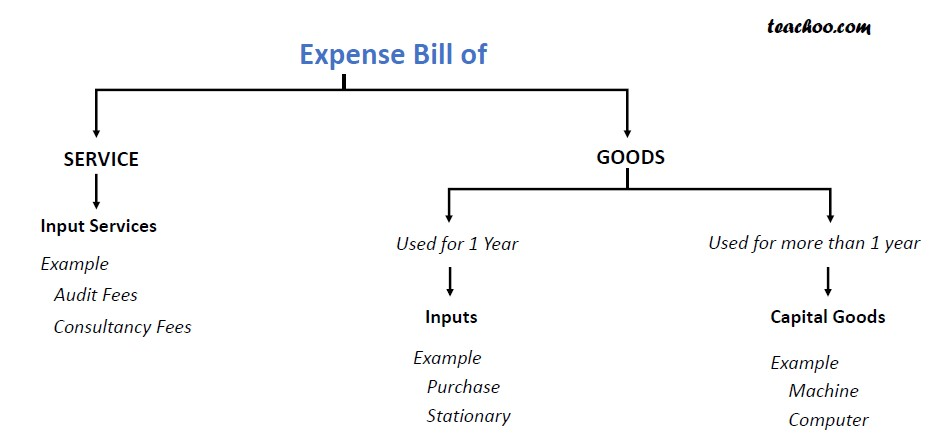 Whether Expenses on Fixed Assets always Capital.png.jpg