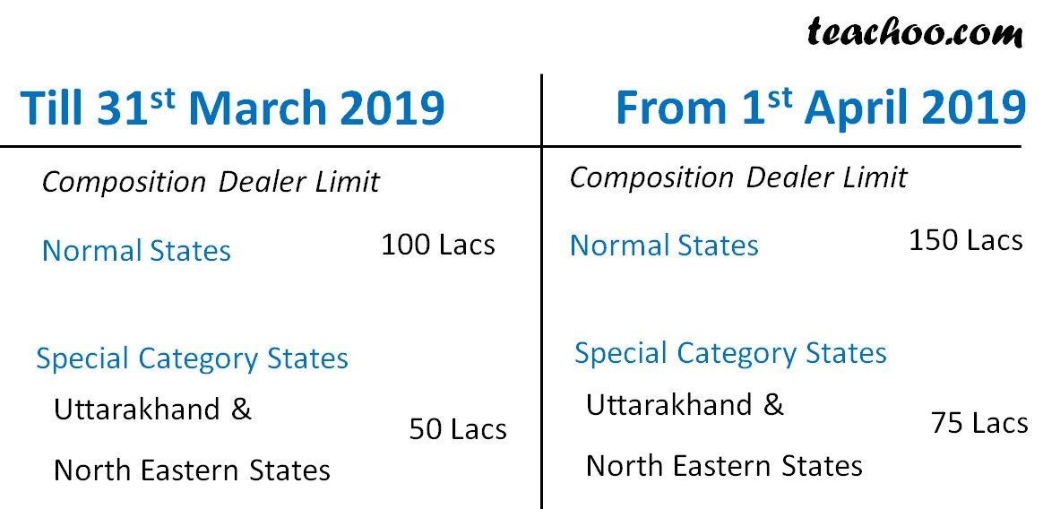 Download Recent Changes in GST - Latest March 2019 - Teachoo