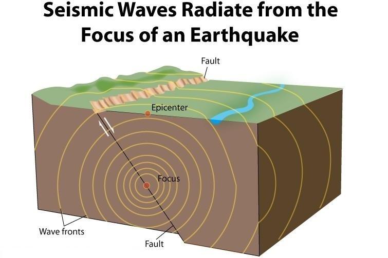 Seismic Waves - Teachoo.jpg