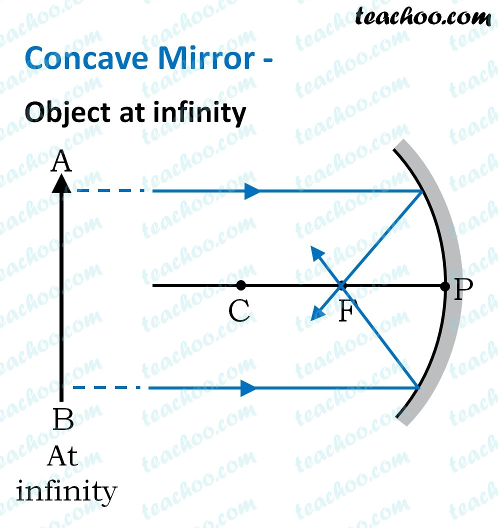 concave-mirror---object-at-infinity---teachoo.jpg