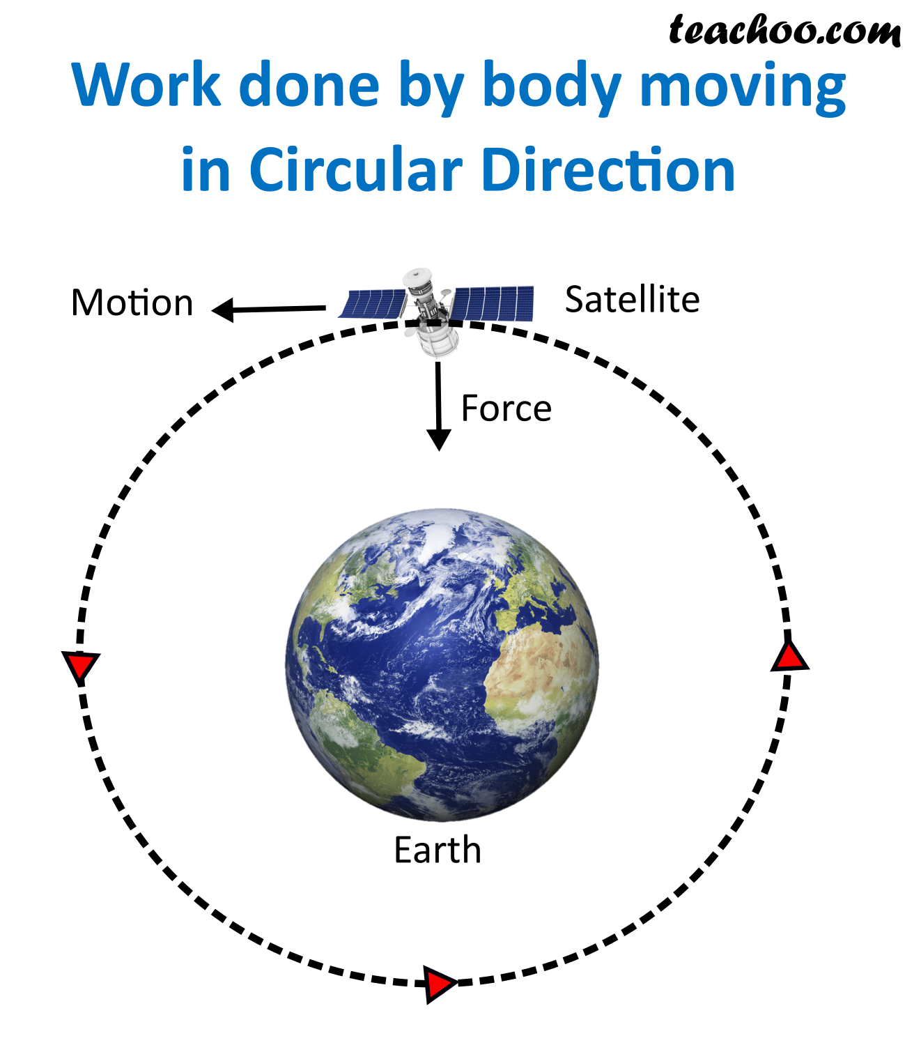 Work done by body Moving in Circular Direction.png