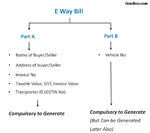 parts ofeway bill.png
