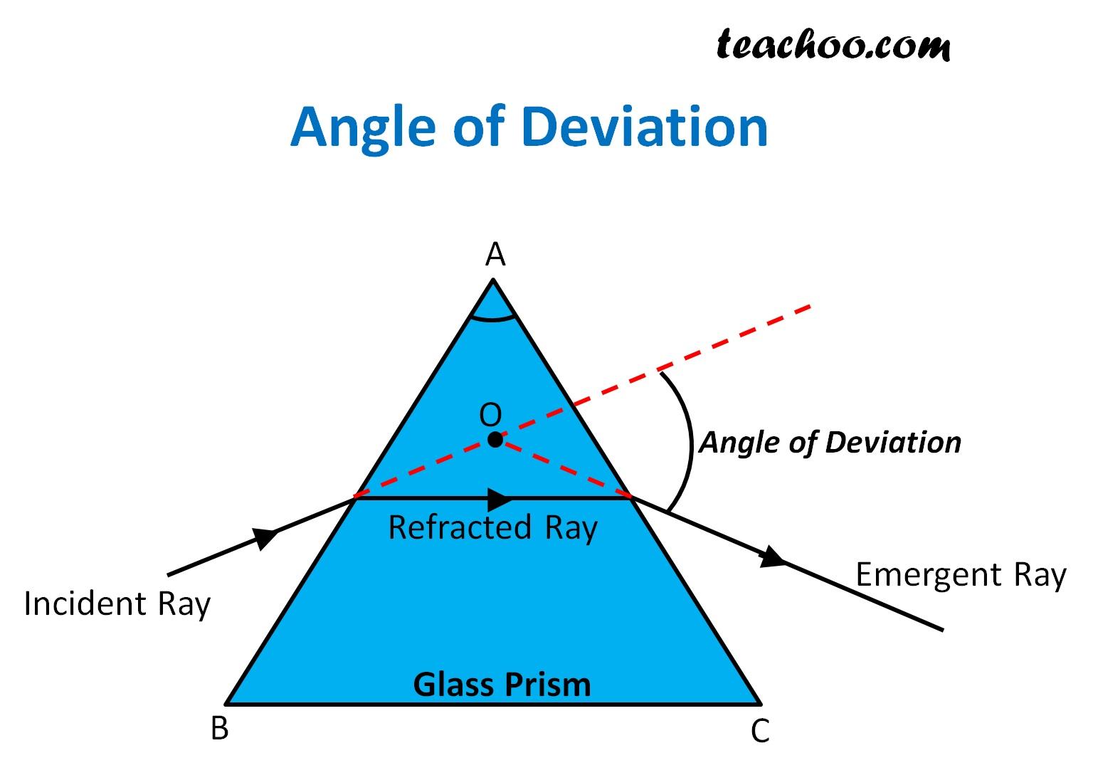 Angle of Deviation - Teachoo.jpg