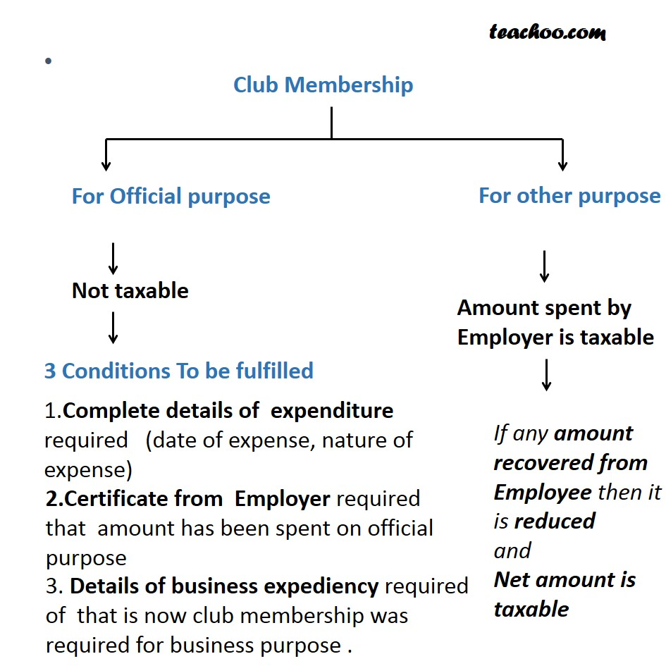 Free Club Membership for Employees - Taxability of Perquisites