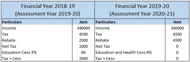 Calculation of Tax on Income of Rs 340000.jpg