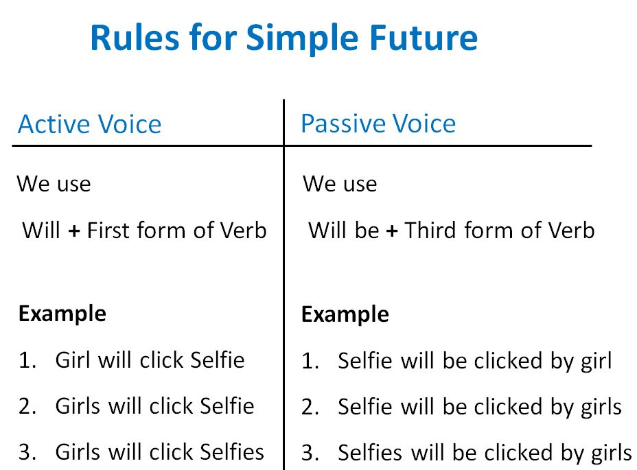 Simple Future Active Passive Voice Rules  Active Voice And Passive Vo