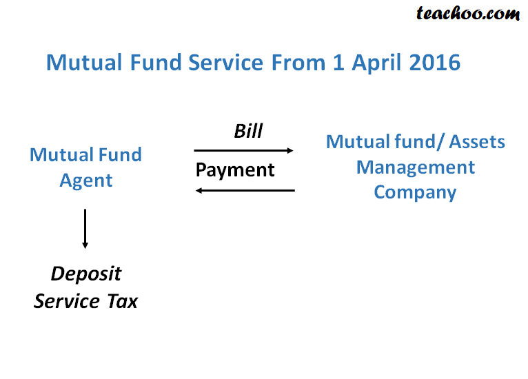 service tax on mutual fund 2 part image.png