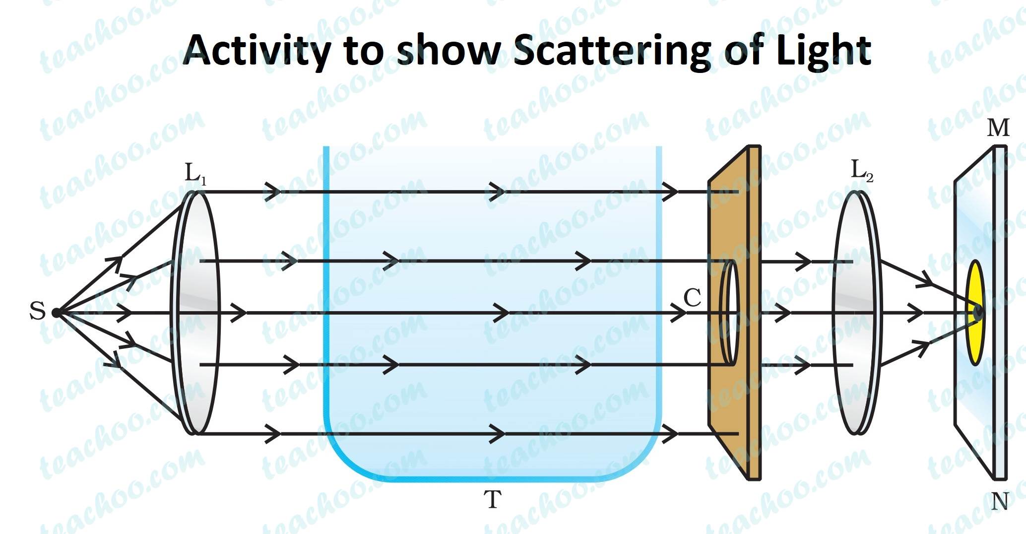 activity-to-show-scattering-of-light---teachoo - Copy.jpg