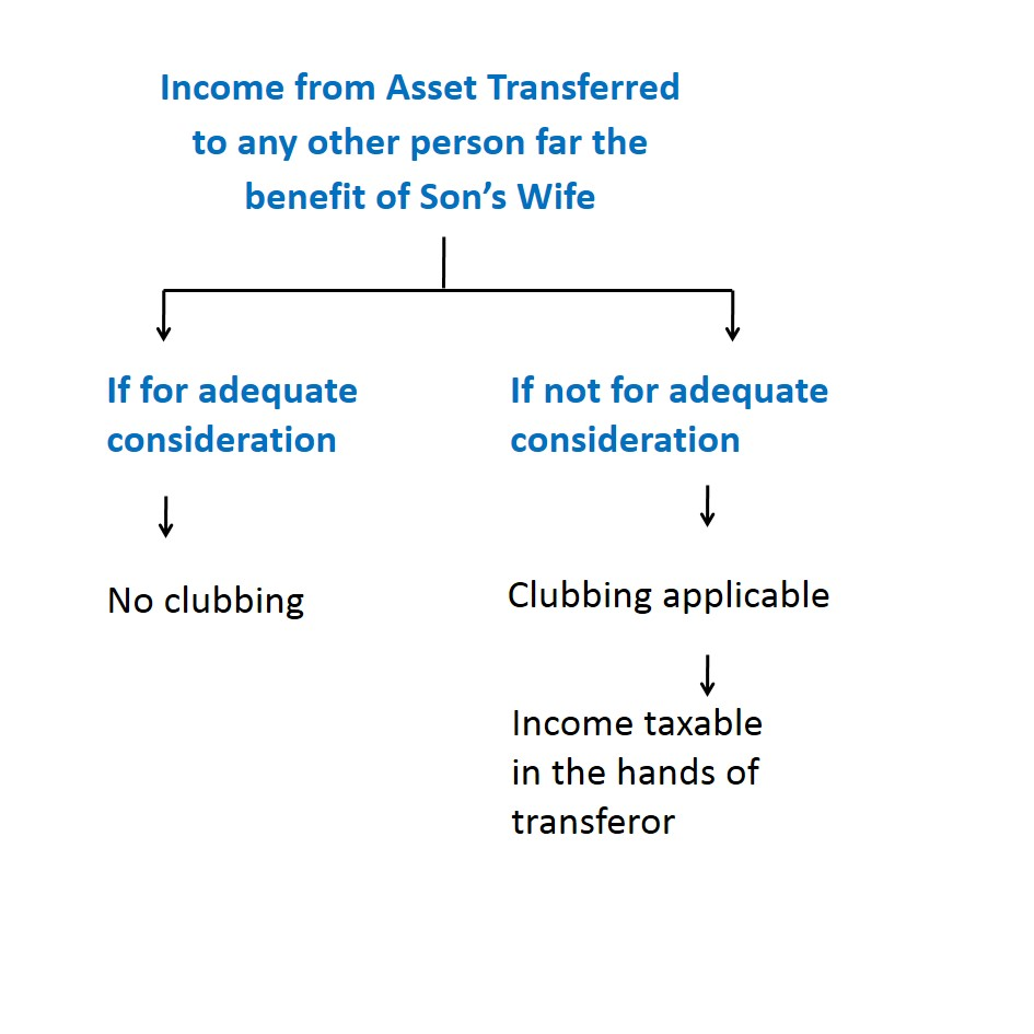 Income from Asset transferred to any other person for the benefit of Son's Wife - Different types of Clubbing