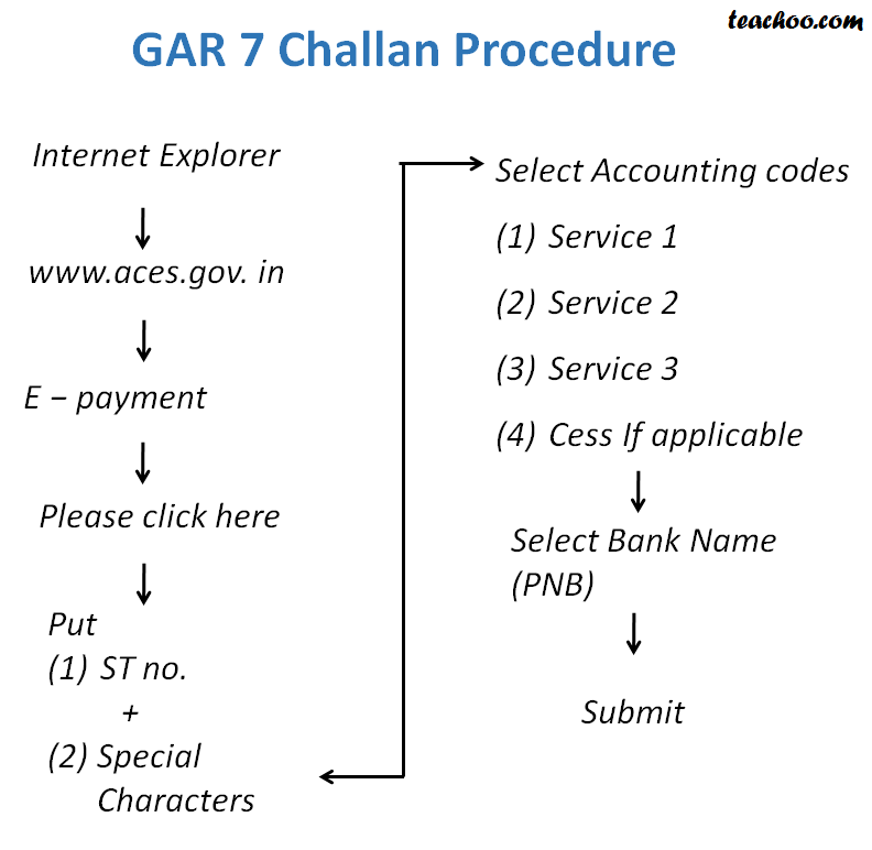 Online Procedure for Payment of GAR 7 - Challan Procedure and Due dates