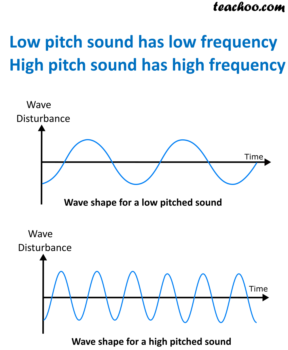 Low and High Pitch Sound - Teachoo.png