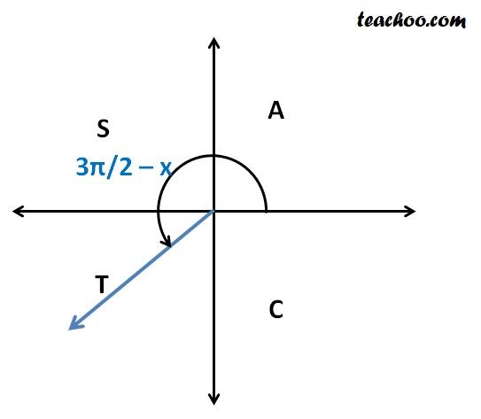 cos (3pi 2 x).jpg