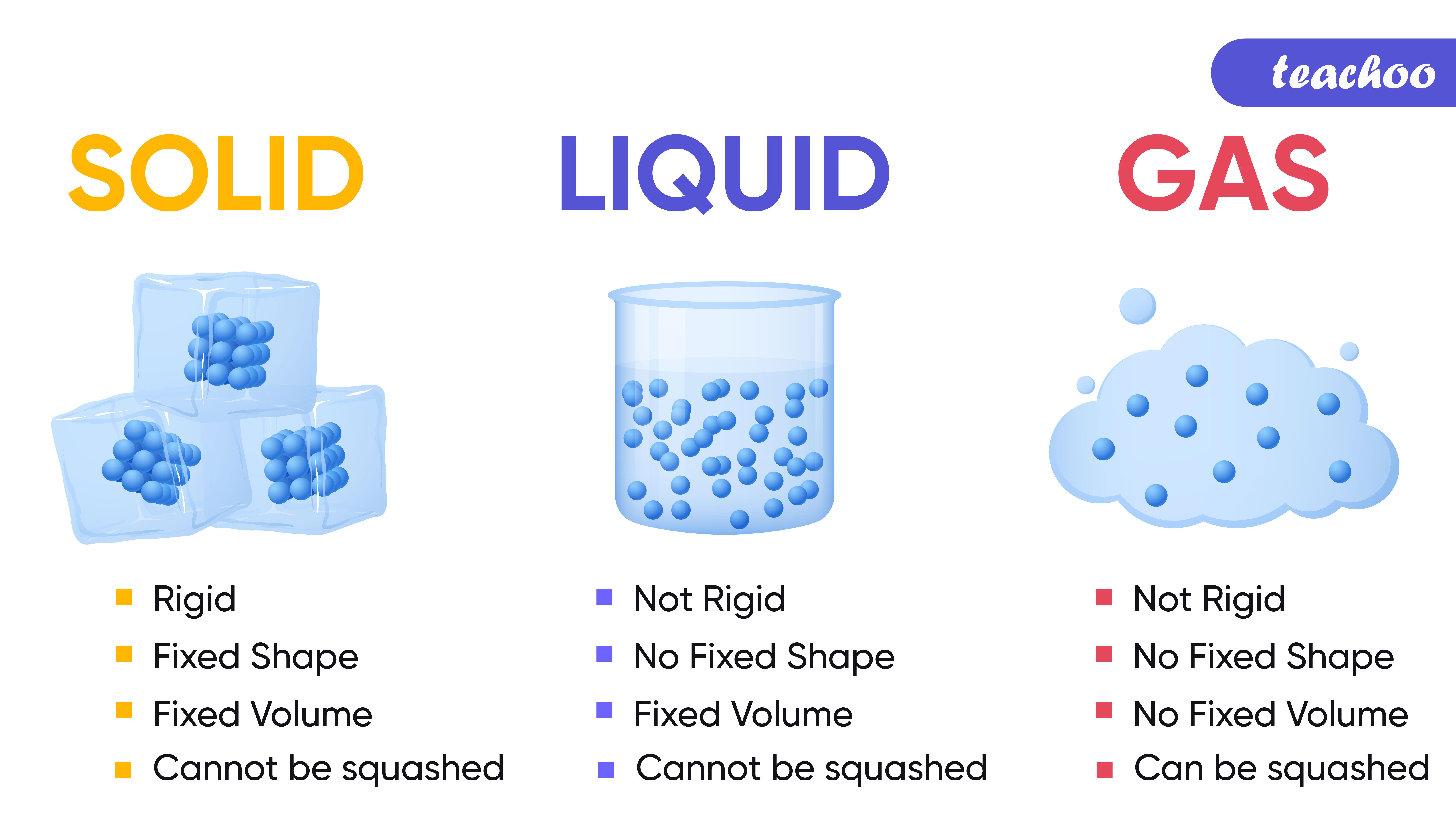 Solid, Liquid and Gas-Teachoo.jpg