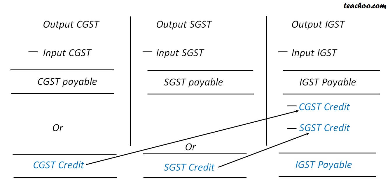 1 output IGST adjust.jpg