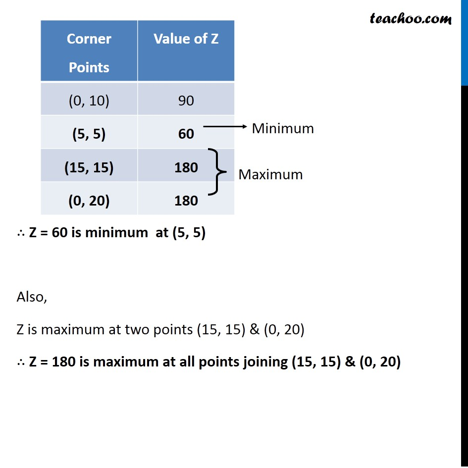 Example 3 - Chapter 12 Class 12 Linear Programming - Part 3