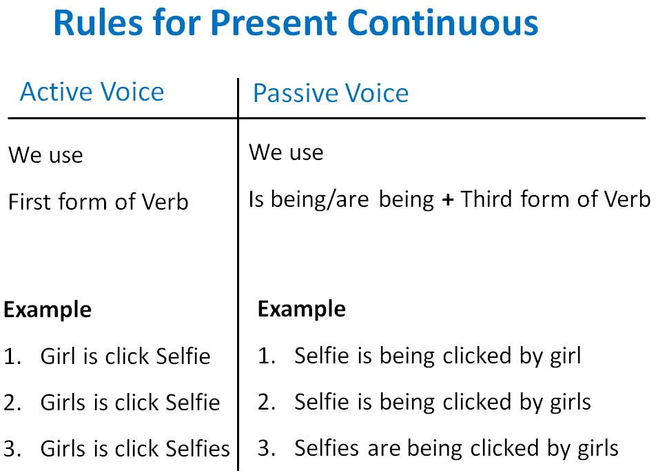 present continuous active passive voice rules - active voice and passi