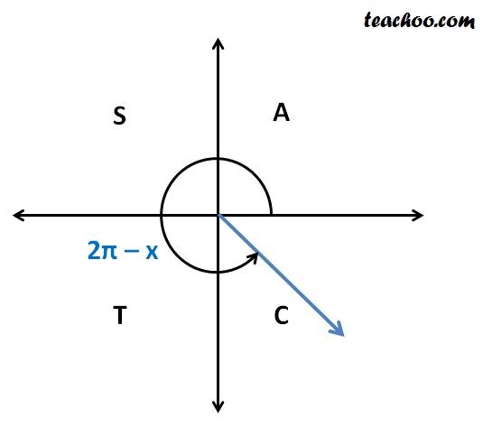 sin (2pi minus x).jpg