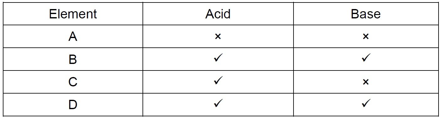 Q 35 - Elements with acids and bases to evolve Hydrogen gas - Teachoo.jpg