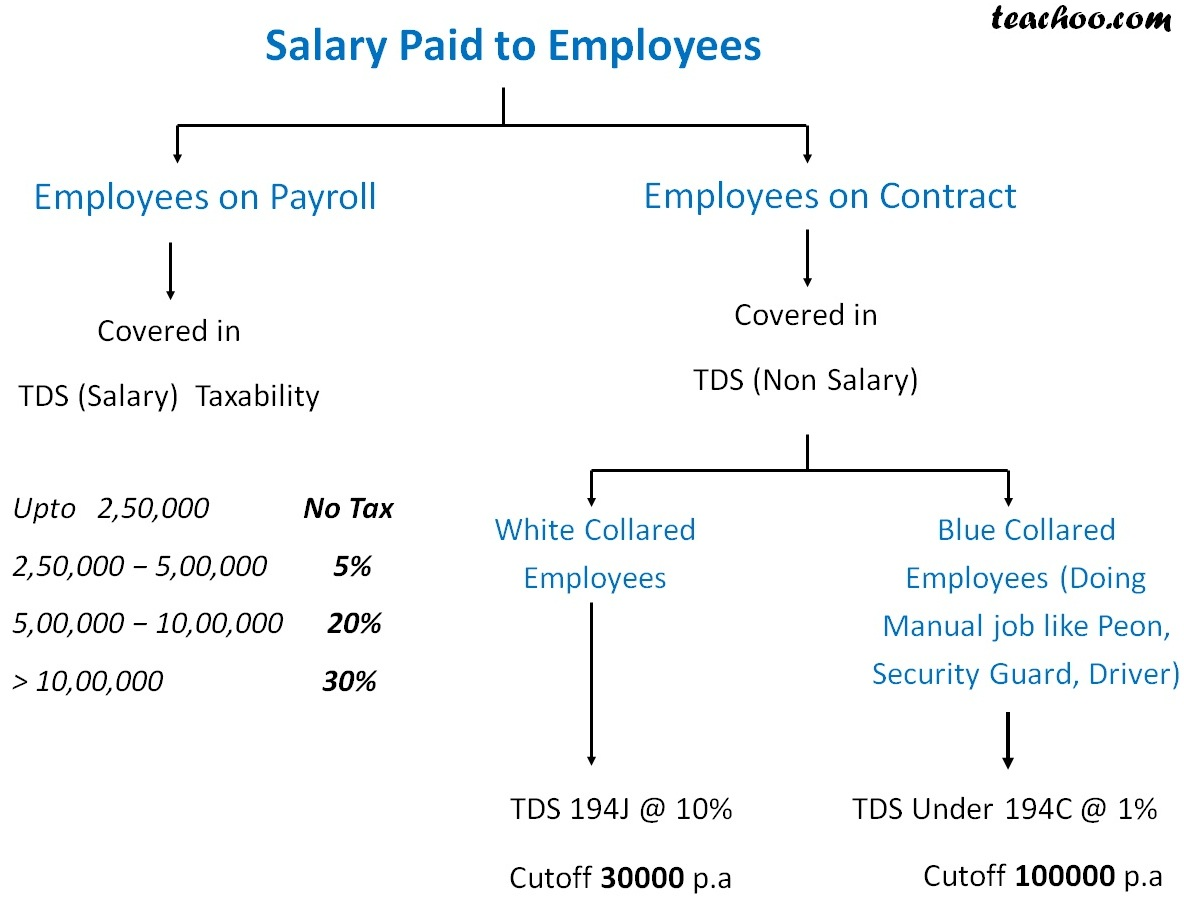 Salary paid to employees.jpg