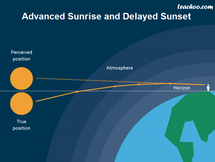 Reason of Advanced Sunrise and Delayed Sunset - Teachoo.png