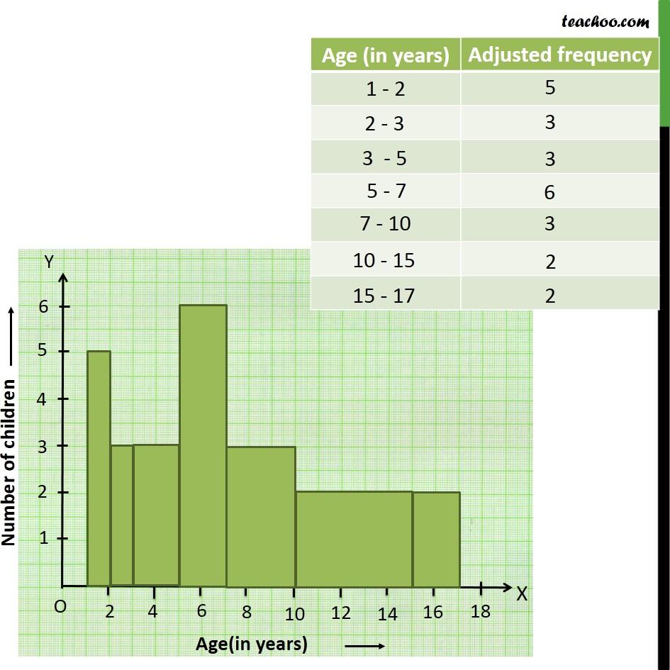 Ex 14.3, 8 - Chapter 14 Class 9 Statistics - Part 3