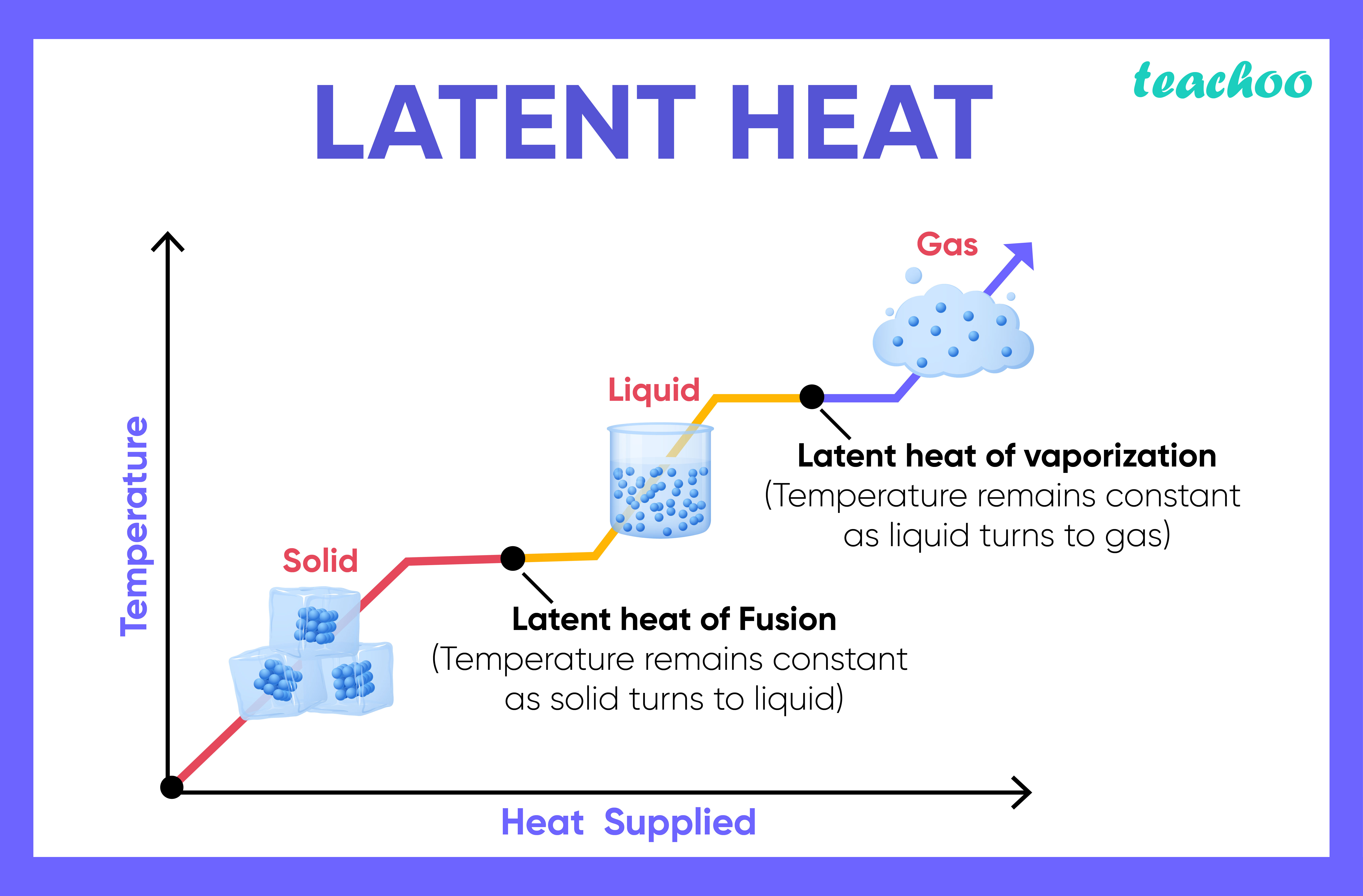 Latent Heat -Teachoo-01.jpg