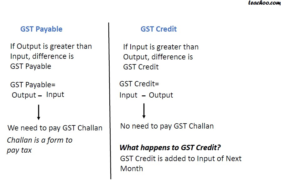 Difference GST Credit and Payable.jpg