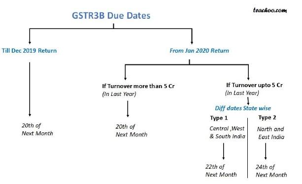 GSTR3b chart.jpg