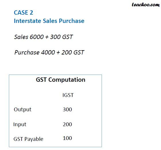 GST Computation Case 2.jpg