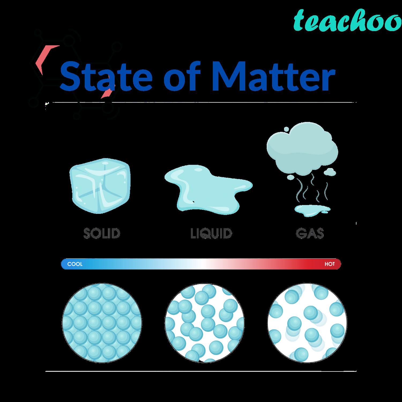 State of Matter - Teachoo.png