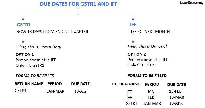 due date for gstr1 and iff.png