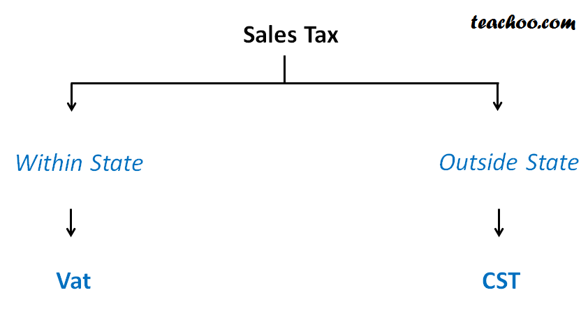 What is Sales tax - Different Taxes In India