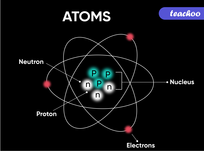 Atoms - Teachoo-01.jpg