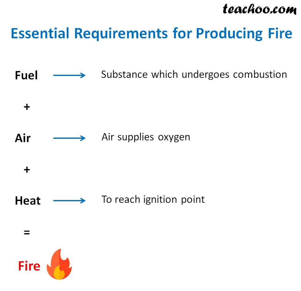 Essential Requirements for producing fire - Teachoo.jpg