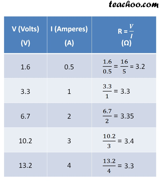 volts Amperes -Q 3-  teachoo.jpg