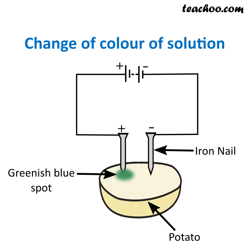 Change of Color of Solution.png