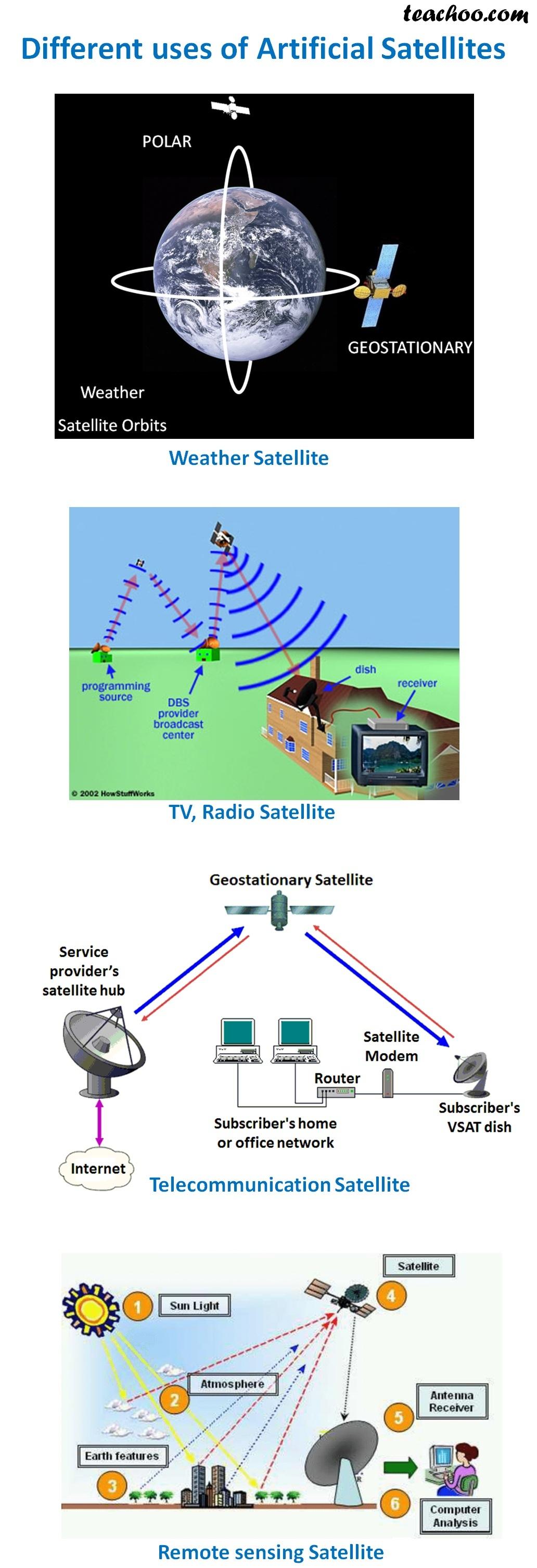 Different uses of Artificial Satellites - Teachoo.jpg