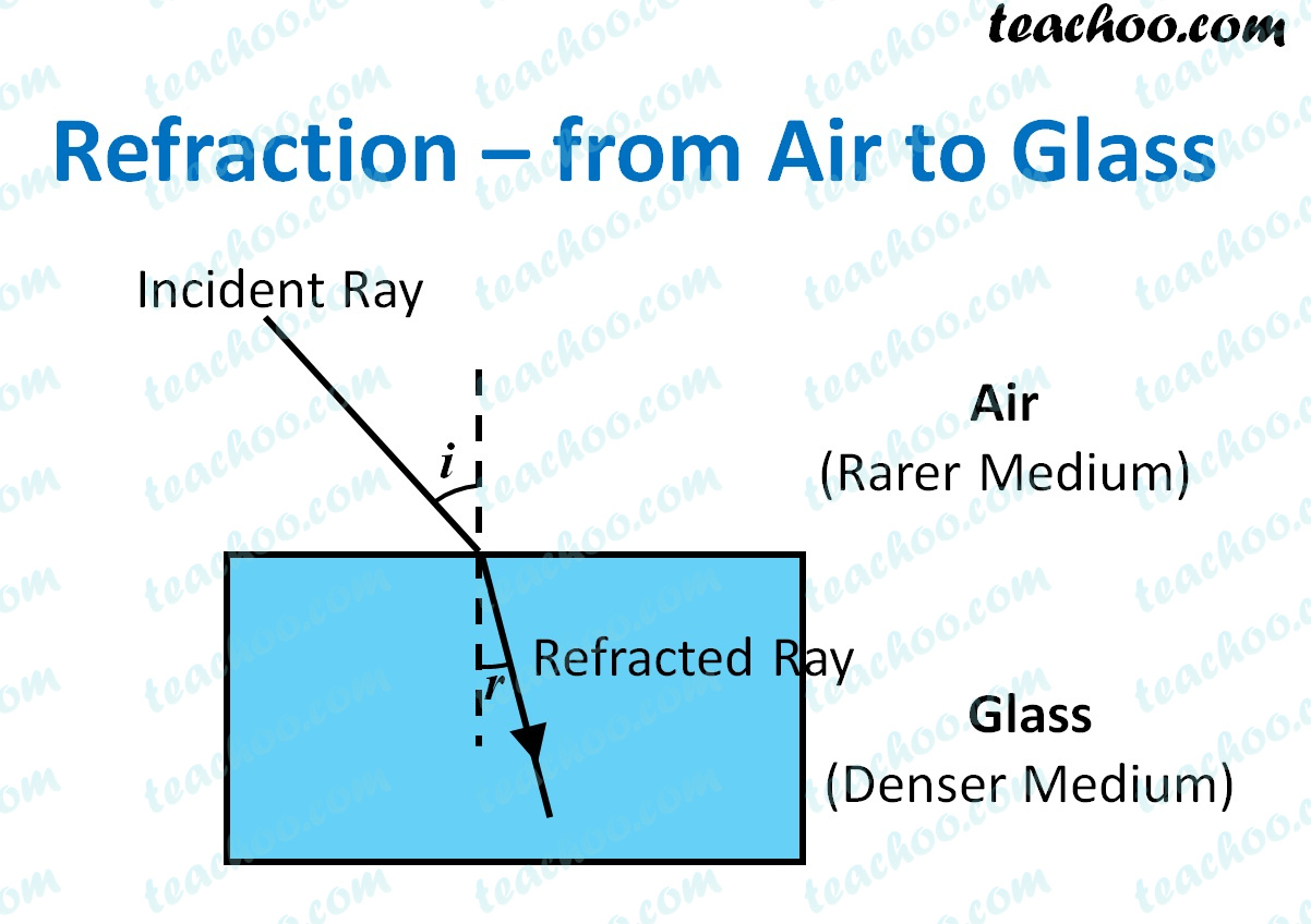 refraction---from-air-to-glass---teachoo.jpg