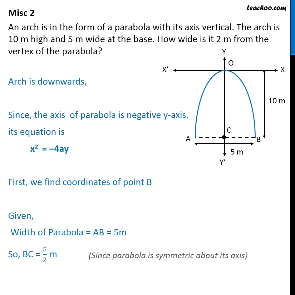 Misc 2 - An arch is in form of a parabola, its axis vertical - Parabola - Arch/mirror problem