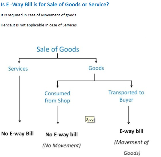 Is E -Way Bill is for Sale of Goods or Service.jpg